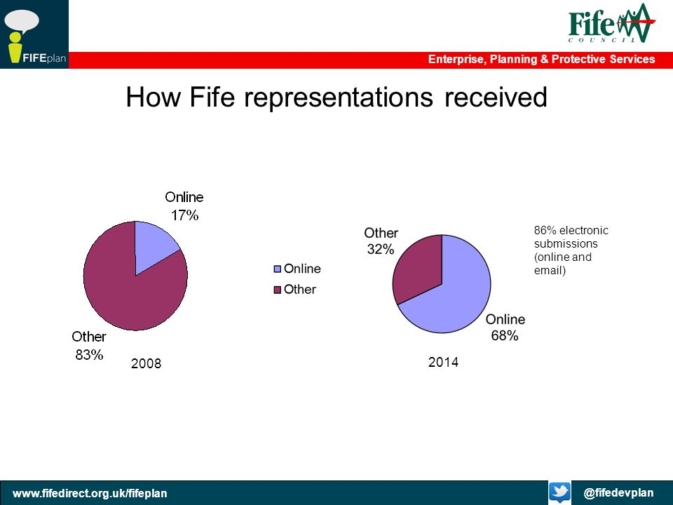 How Fife representations received