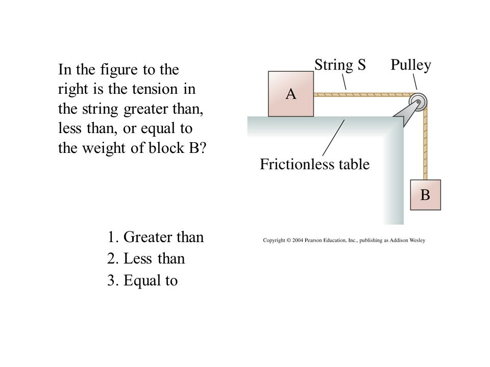 In the figure to the right is the tension in the string greater than,