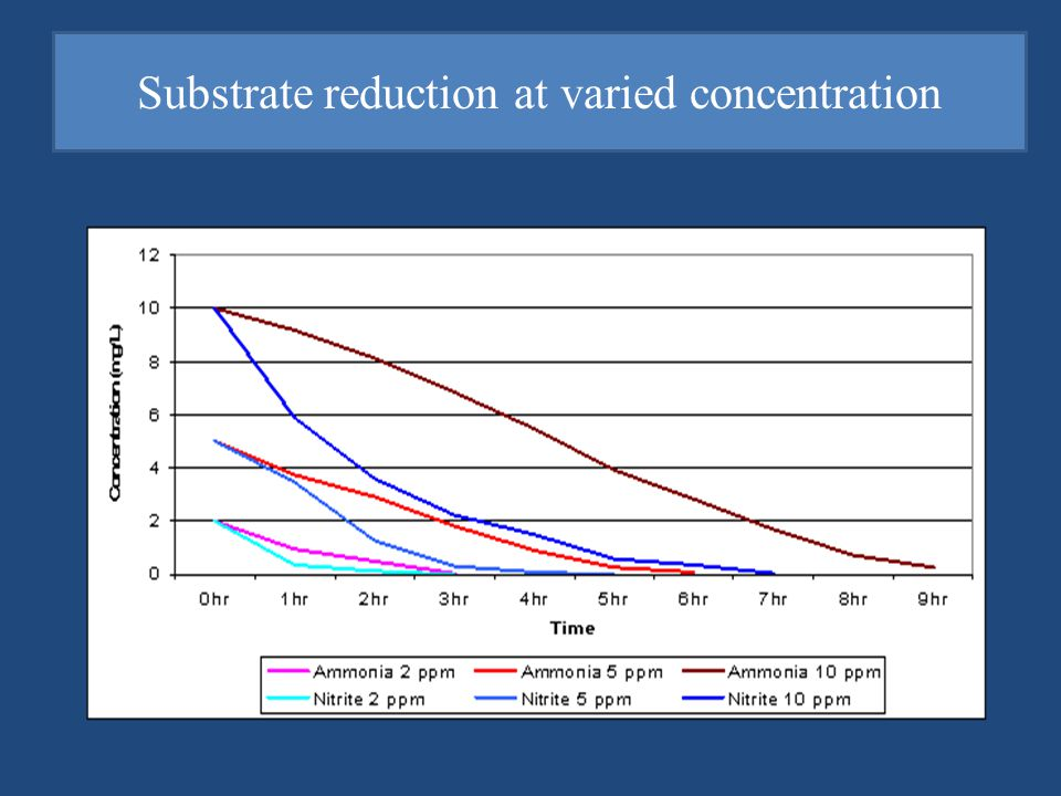 Substrate reduction at varied concentration