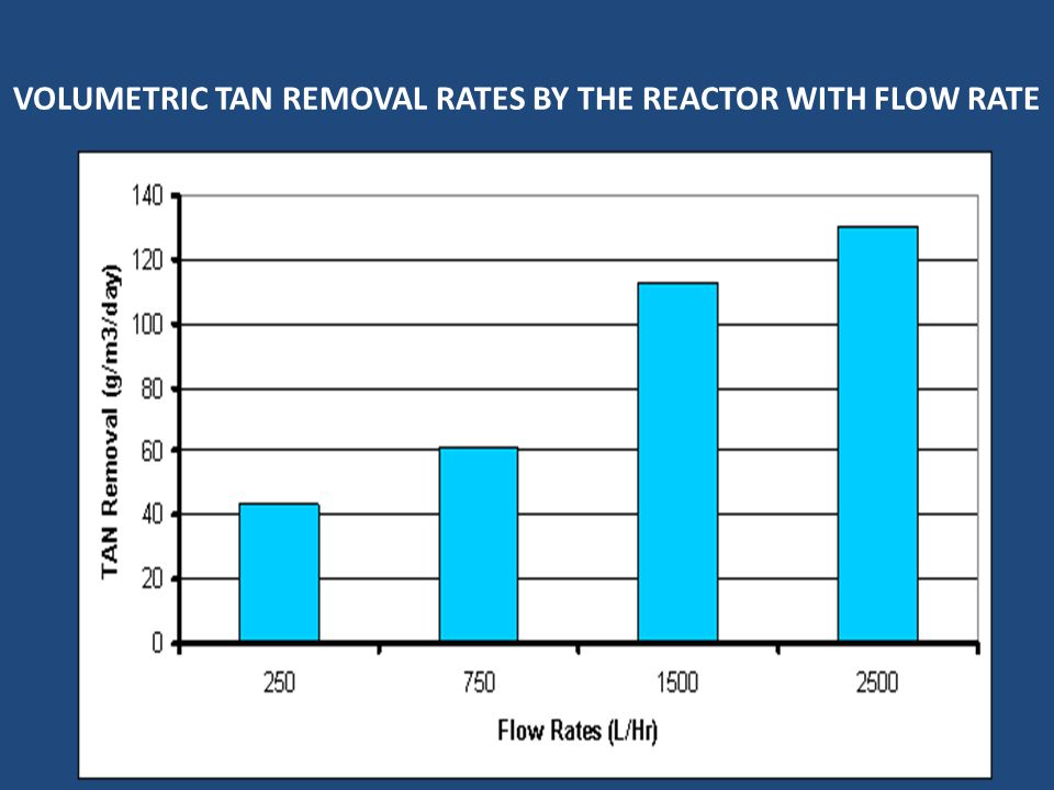 VOLUMETRIC TAN REMOVAL RATES BY THE REACTOR WITH FLOW RATE