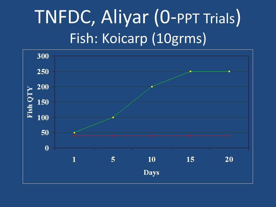 TNFDC, Aliyar (0-PPT Trials) Fish: Koicarp (10grms)