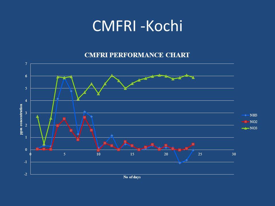 CMFRI -Kochi