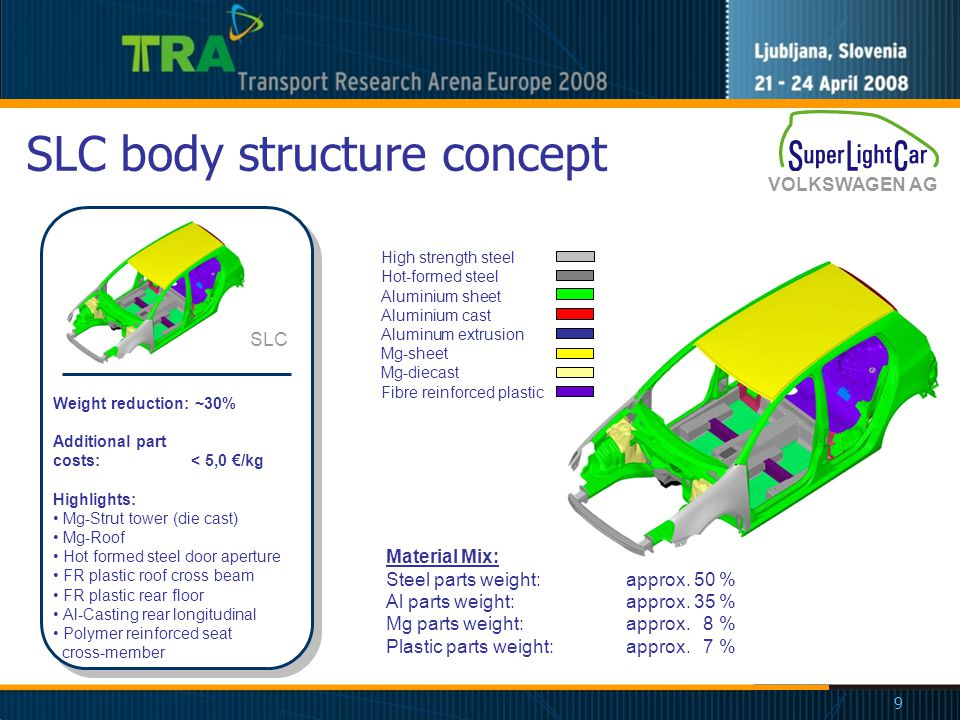 Sub project overview SP2 SP3 SP4 Multi-Material Lightweight Car