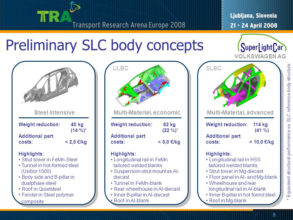 SLC body structure concept