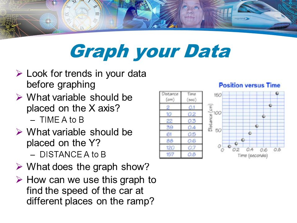 Graph your Data Look for trends in your data before graphing