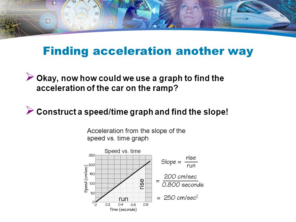 Finding acceleration another way