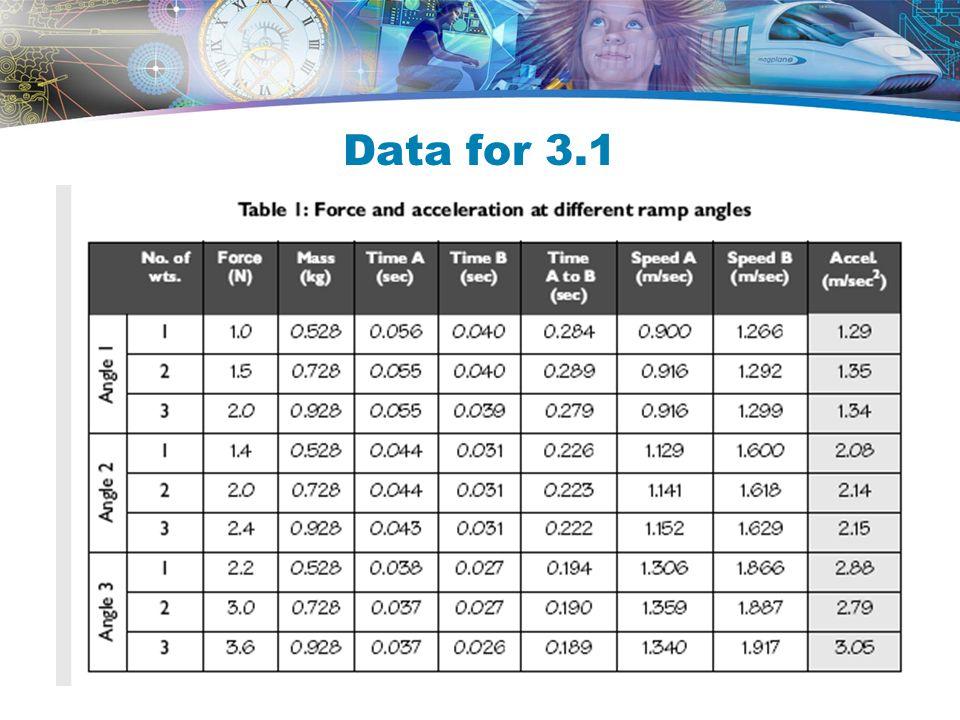Data for 3.1