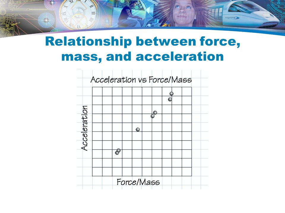 Relationship between force, mass, and acceleration