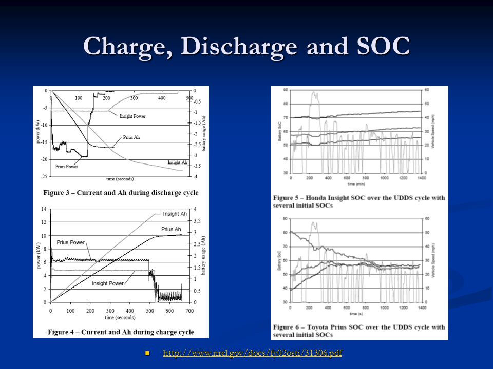 Charge, Discharge and SOC