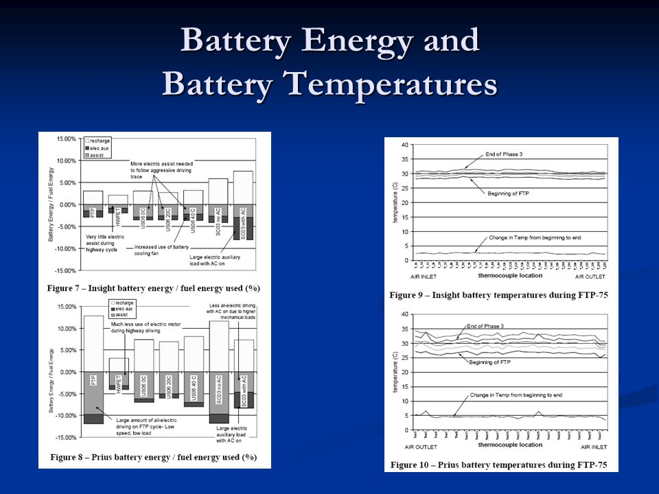 Battery Energy and Battery Temperatures