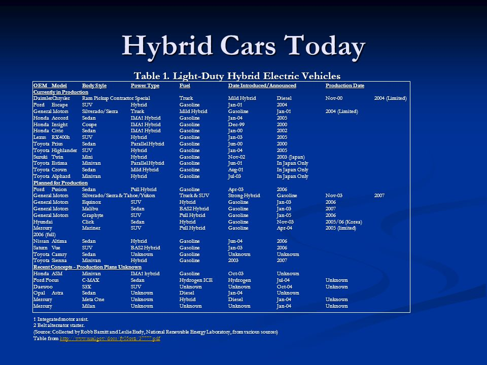 Table 1. Light-Duty Hybrid Electric Vehicles