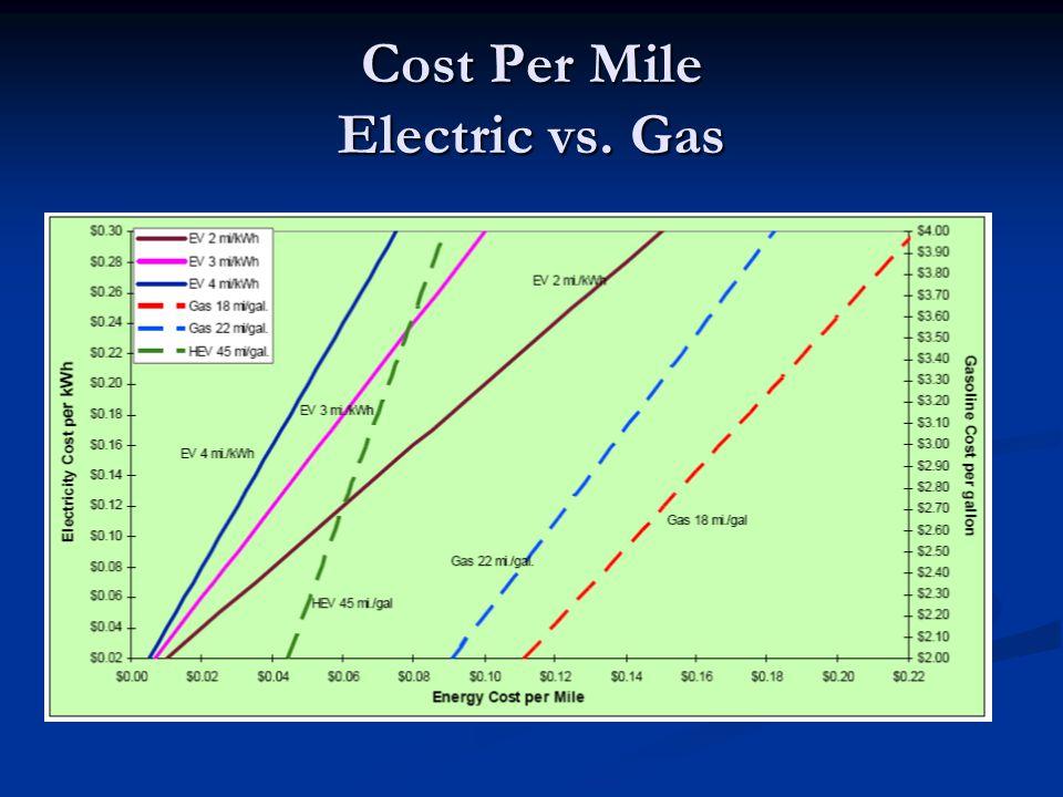 Cost Per Mile Electric vs. Gas