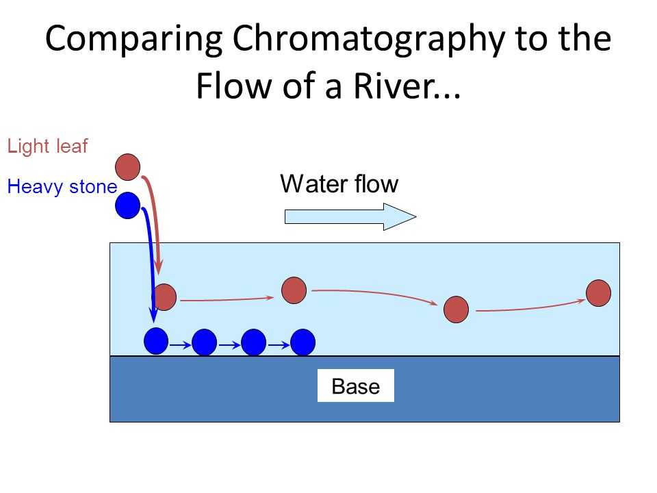 Comparing Chromatography to the Flow of a River...