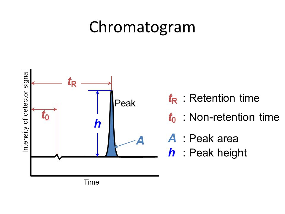 Chromatogram tR tR : Retention time t0 t0 : Non-retention time h