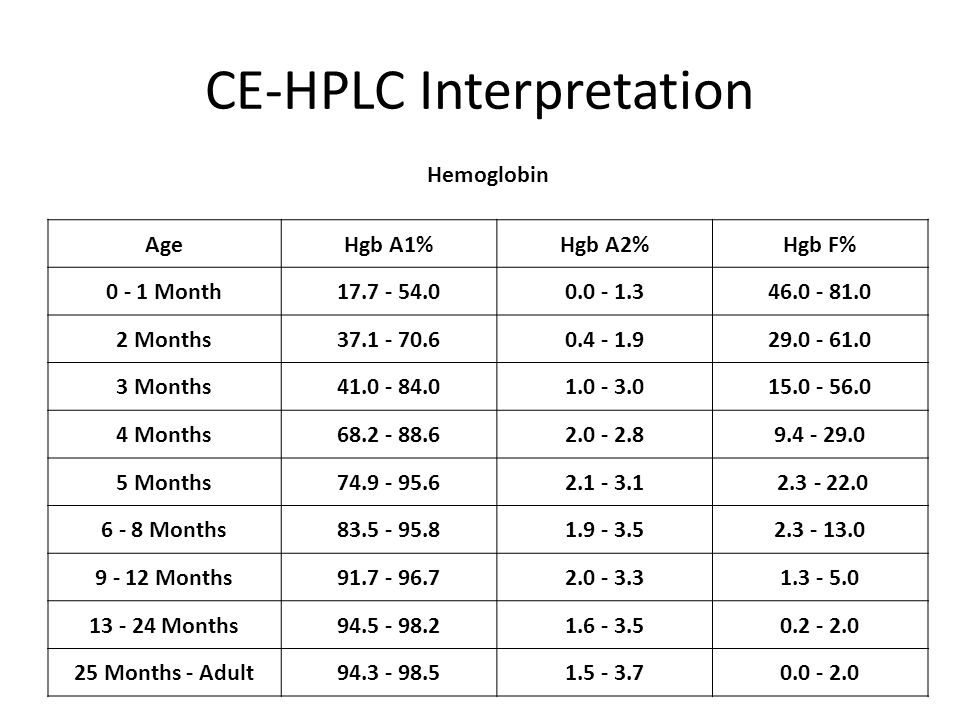 CE-HPLC Interpretation
