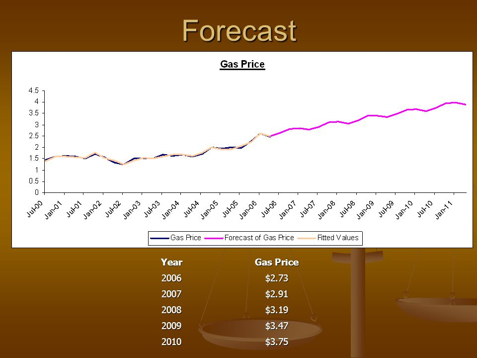 Forecast Year Gas Price 2006 $2.73 2007 $2.91 2008 $3.19 2009 $3.47