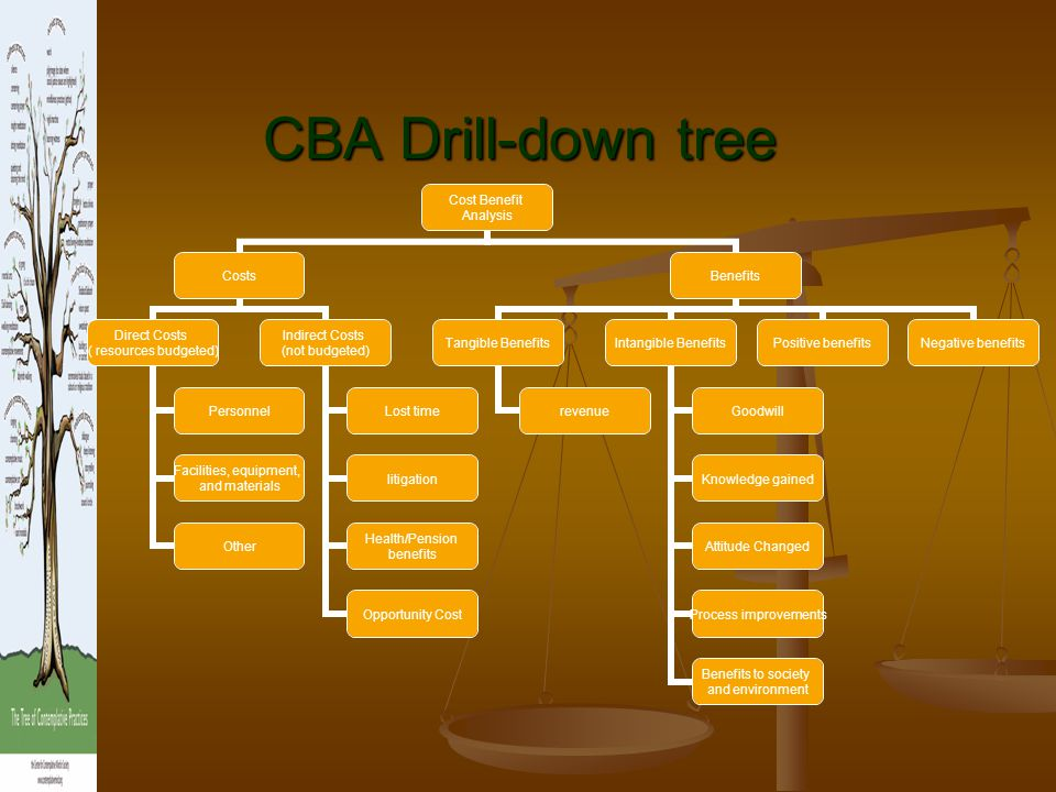 CBA Drill-down tree