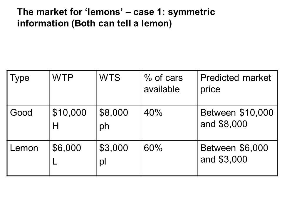 The market for 'lemons' – case 1: symmetric information (Both can tell a lemon)