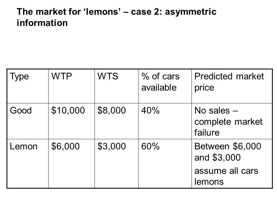 The market for 'lemons' – case 2: asymmetric information