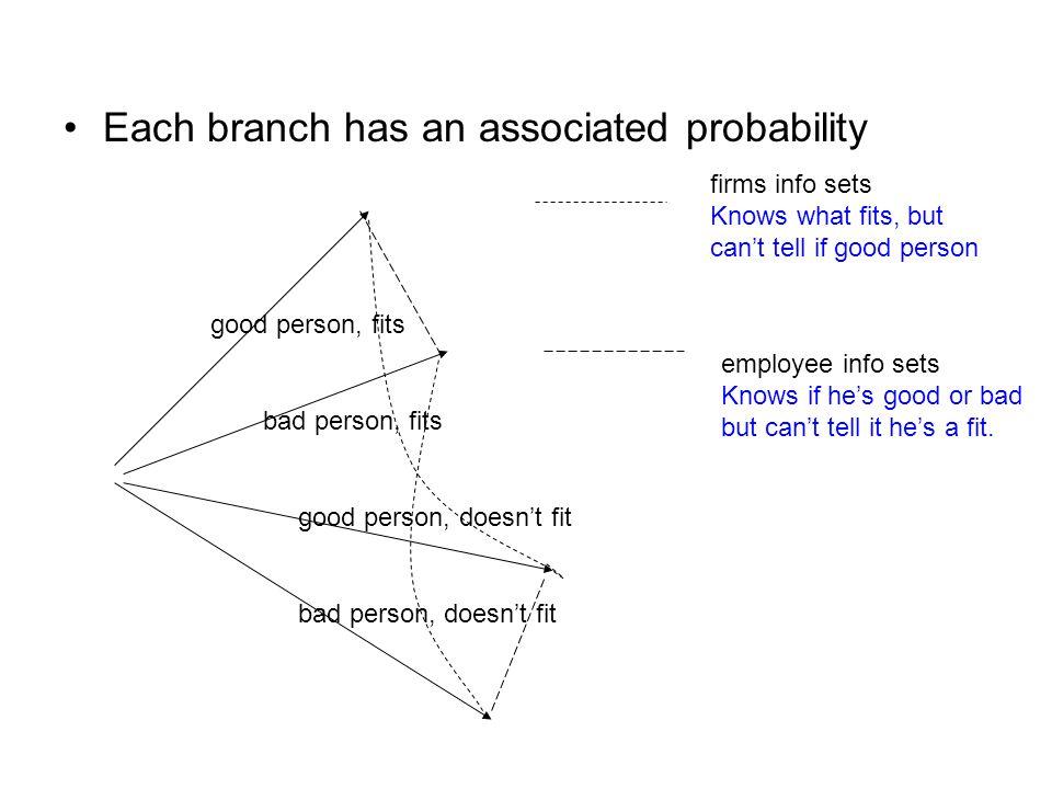 Each branch has an associated probability