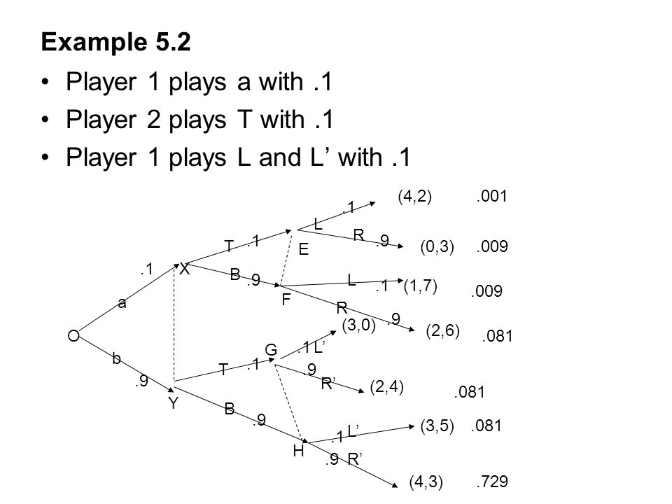 Player 1 plays L and L' with .1