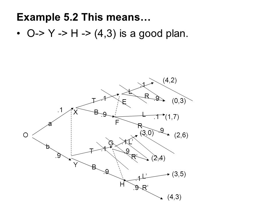 O-> Y -> H -> (4,3) is a good plan.