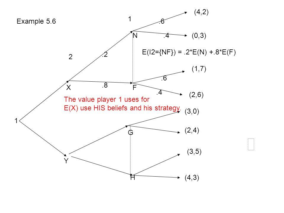 (4,2) 1. Example 5.6. .6. N. .4. (0,3) E(I2={NF}) = .2*E(N) +.8*E(F) .2. 2. (1,7) .6. .8.