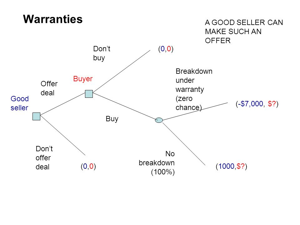 Warranties A GOOD SELLER CAN MAKE SUCH AN OFFER Don't buy (0,0)