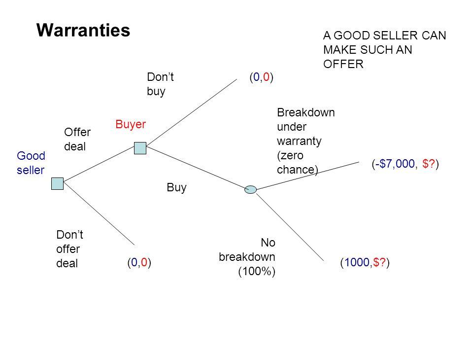 Warranties A GOOD SELLER CAN MAKE SUCH AN OFFER Don't buy (0,0)