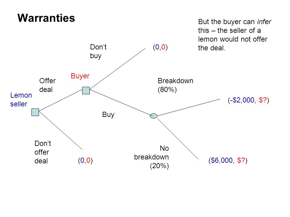 Warranties But the buyer can infer this – the seller of a lemon would not offer the deal. Don't buy.