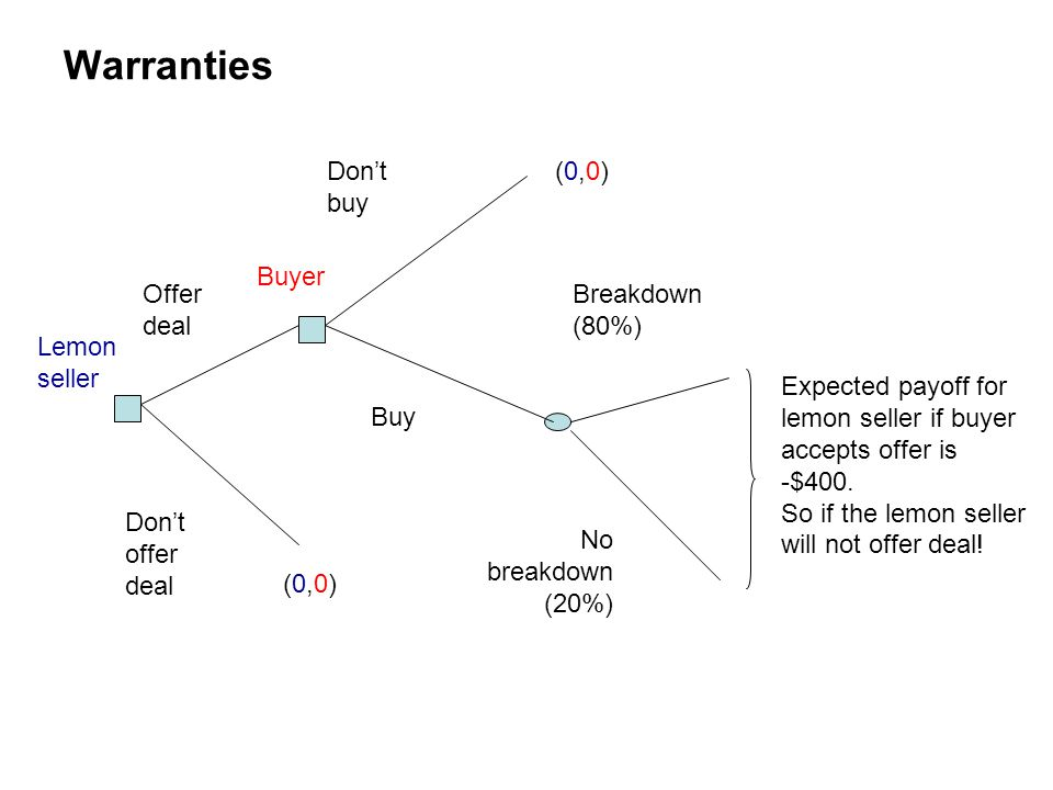 Warranties Don't buy (0,0) Buyer Offer deal Breakdown (80%)