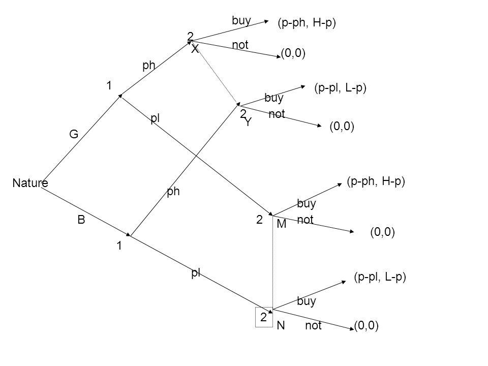 buy (p-ph, H-p) 2. not. X. (0,0) ph. 1. (p-pl, L-p) buy. 2. not. pl. Y. (0,0) G. Nature.