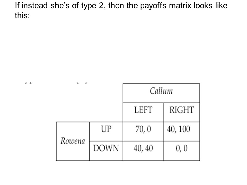 If instead she's of type 2, then the payoffs matrix looks like this: