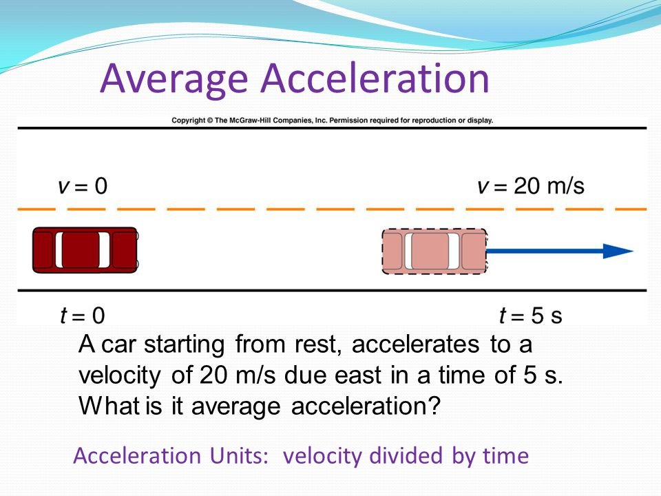 Average Acceleration Fig. 2.02.