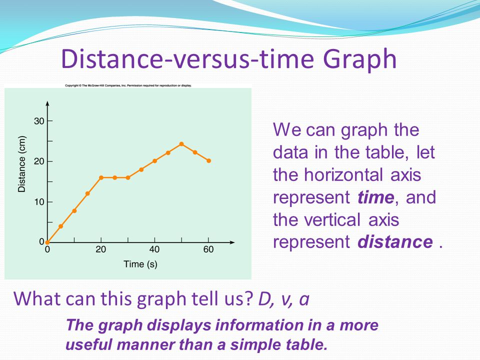 Distance-versus-time Graph