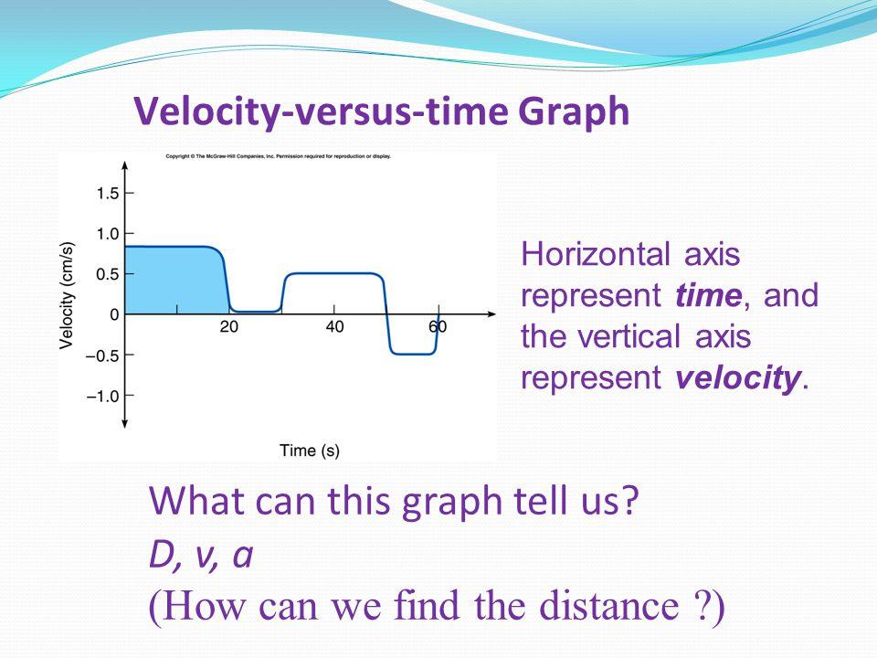 Velocity-versus-time Graph