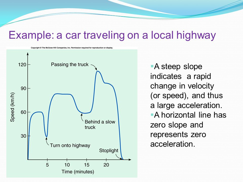 Example: a car traveling on a local highway