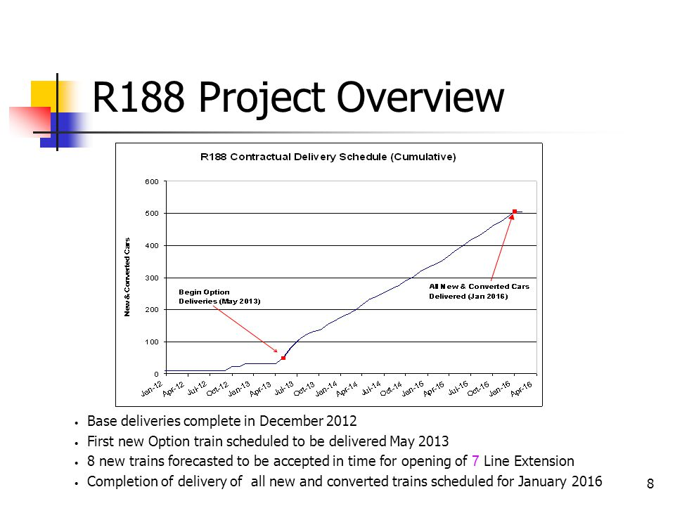 R188 Project Status Base Order: 23 New Cars + Conversion of 10 R142A Cars.