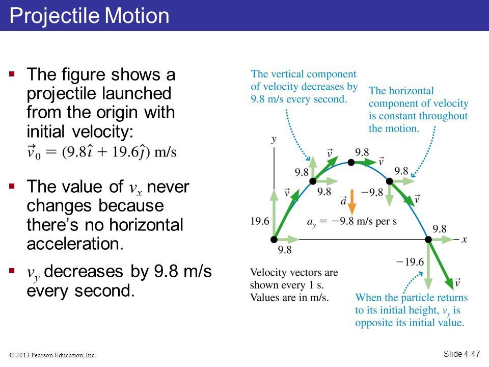 Projectile Motion The figure shows a projectile launched from the origin with initial velocity: