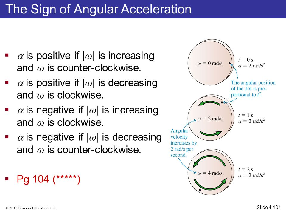 The Sign of Angular Acceleration
