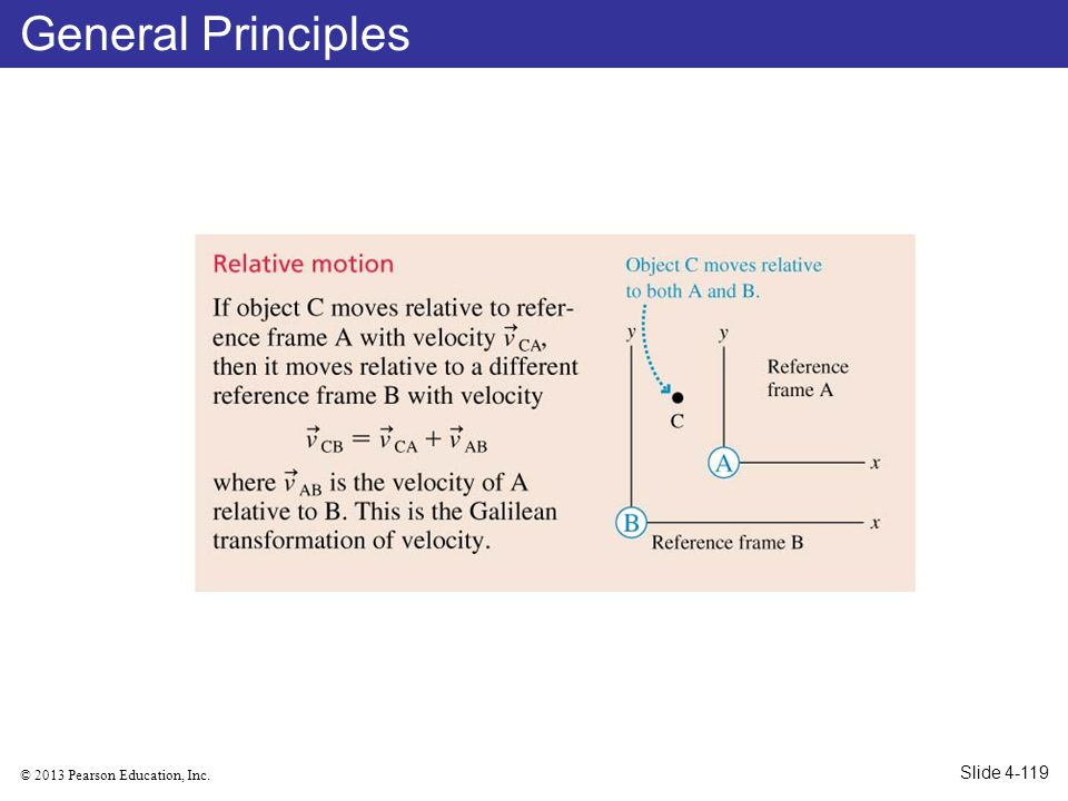 General Principles Slide 4-119