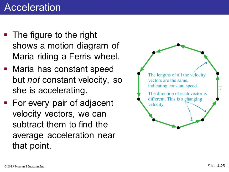 Acceleration The figure to the right shows a motion diagram of Maria riding a Ferris wheel.