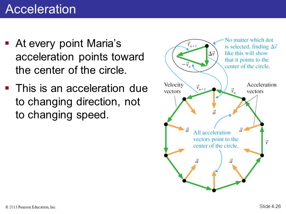 Acceleration At every point Maria's acceleration points toward the center of the circle.