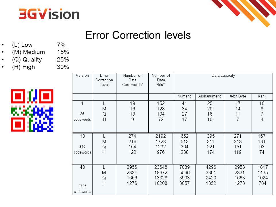 Error Correction levels