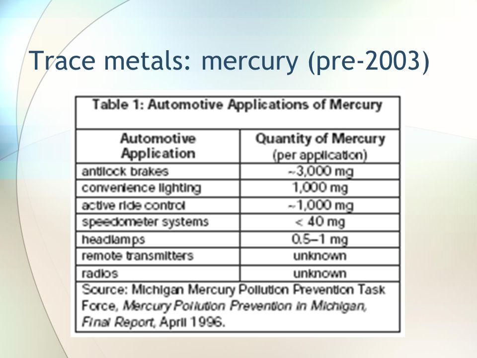 Trace metals: mercury (pre-2003)