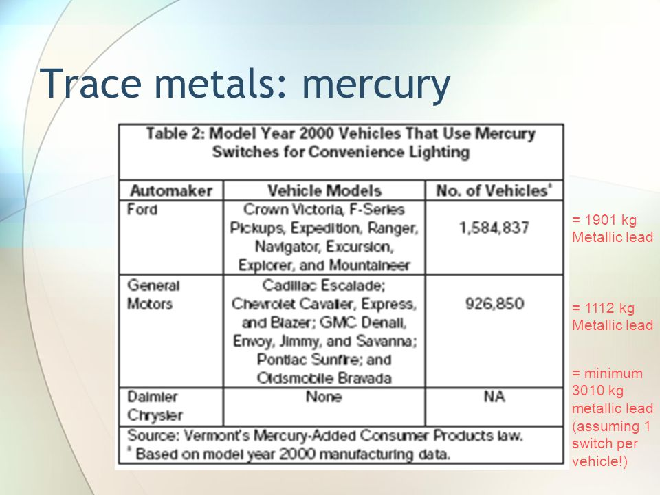 Trace metals: mercury = 1901 kg Metallic lead = 1112 kg Metallic lead