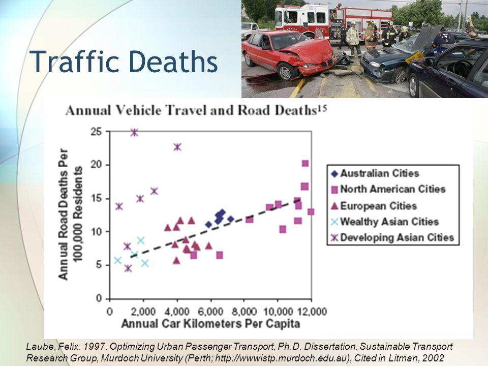 Traffic Deaths Laube, Felix. 1997. Optimizing Urban Passenger Transport, Ph.D. Dissertation, Sustainable Transport.