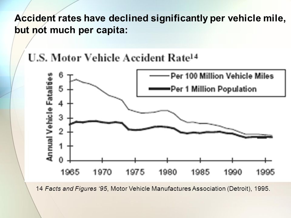 Accident rates have declined significantly per vehicle mile, but not much per capita: