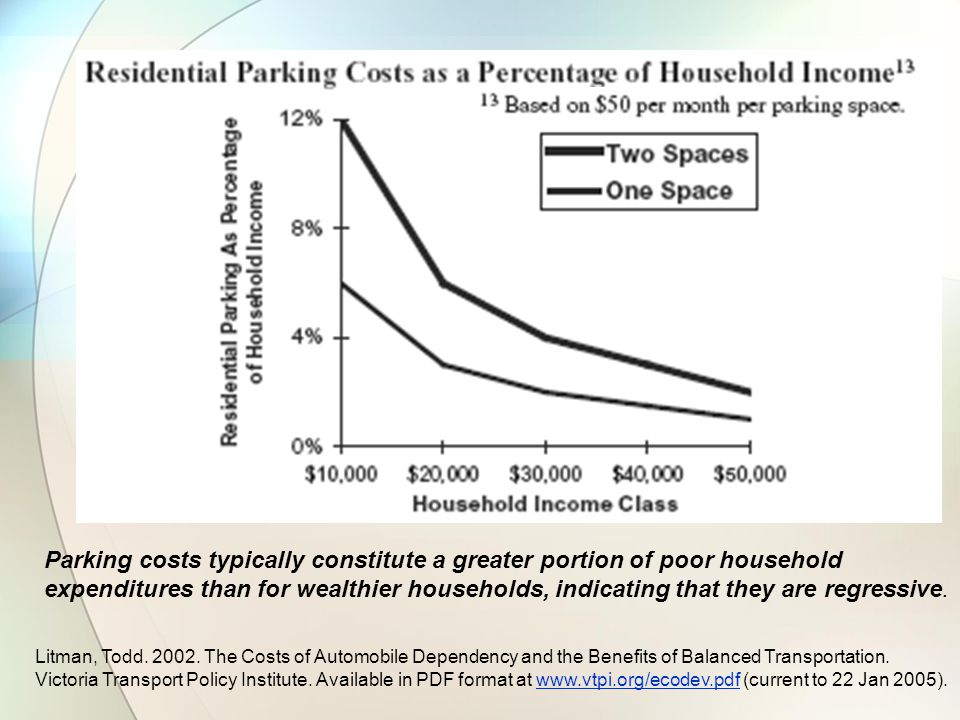 Parking costs typically constitute a greater portion of poor household expenditures than for wealthier households, indicating that they are regressive.