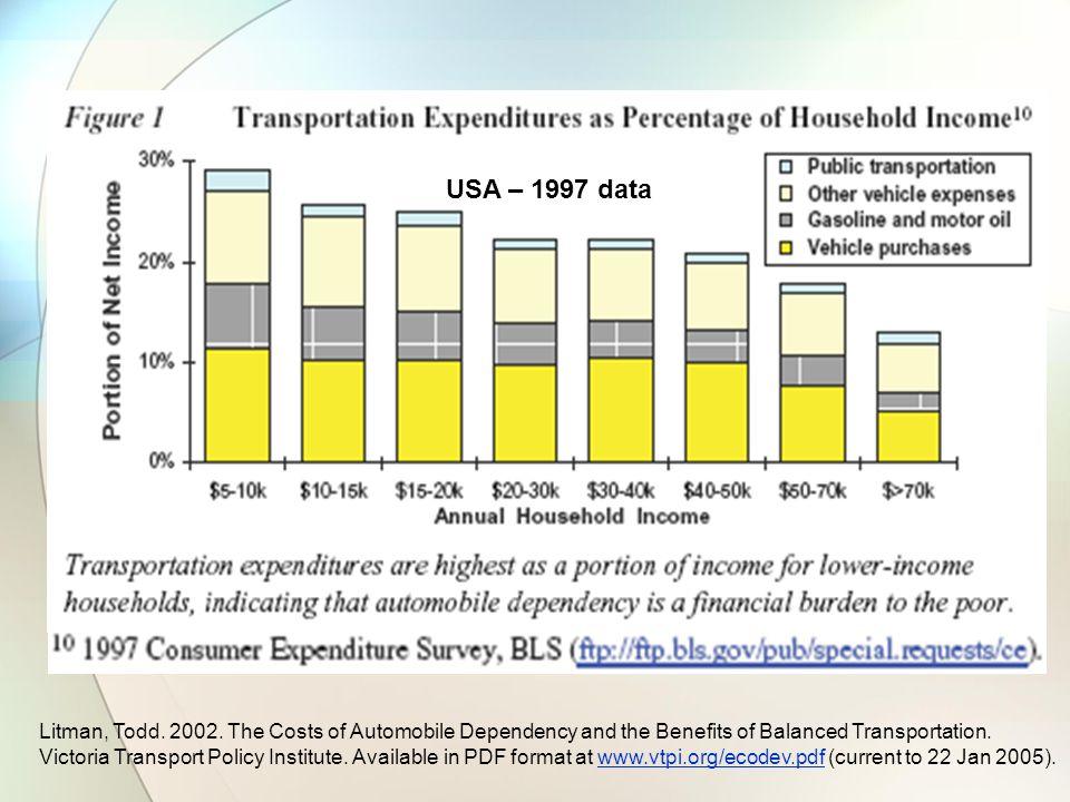 USA – 1997 data